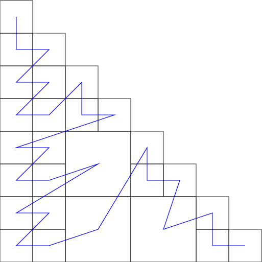 Example of matrix partitioning for 1 thread.