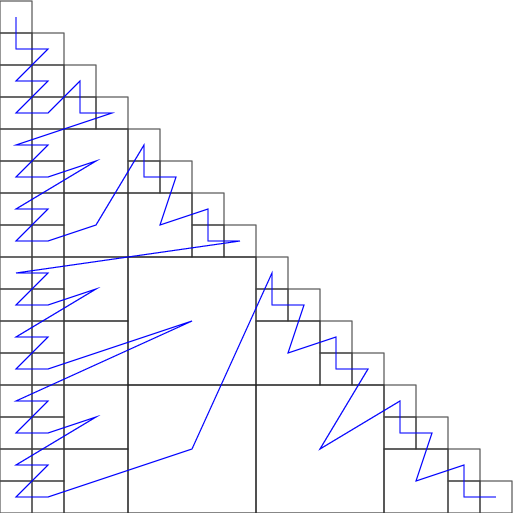 Example of matrix partitioning for 2 threads.
